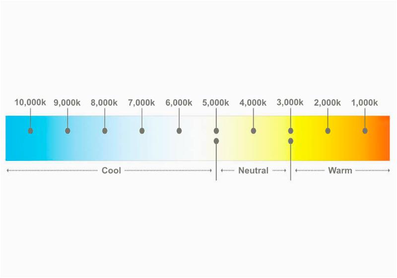 Imagem ilustrativa que exemplifica a medida de coloração da lâmpada por meio da escala kelvin