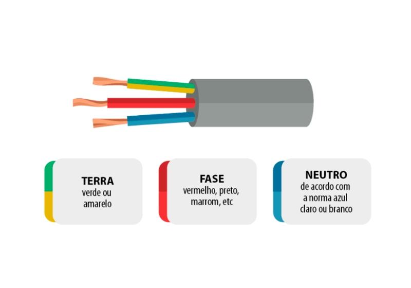 Imagem ilustrativa dos 3 fios necessários para instalação do refletor de LED